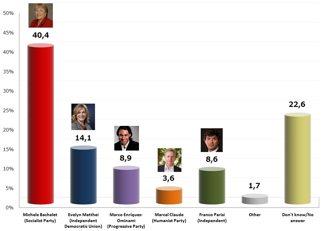 Chilean Presidential Election: 10 Oct 2013 poll