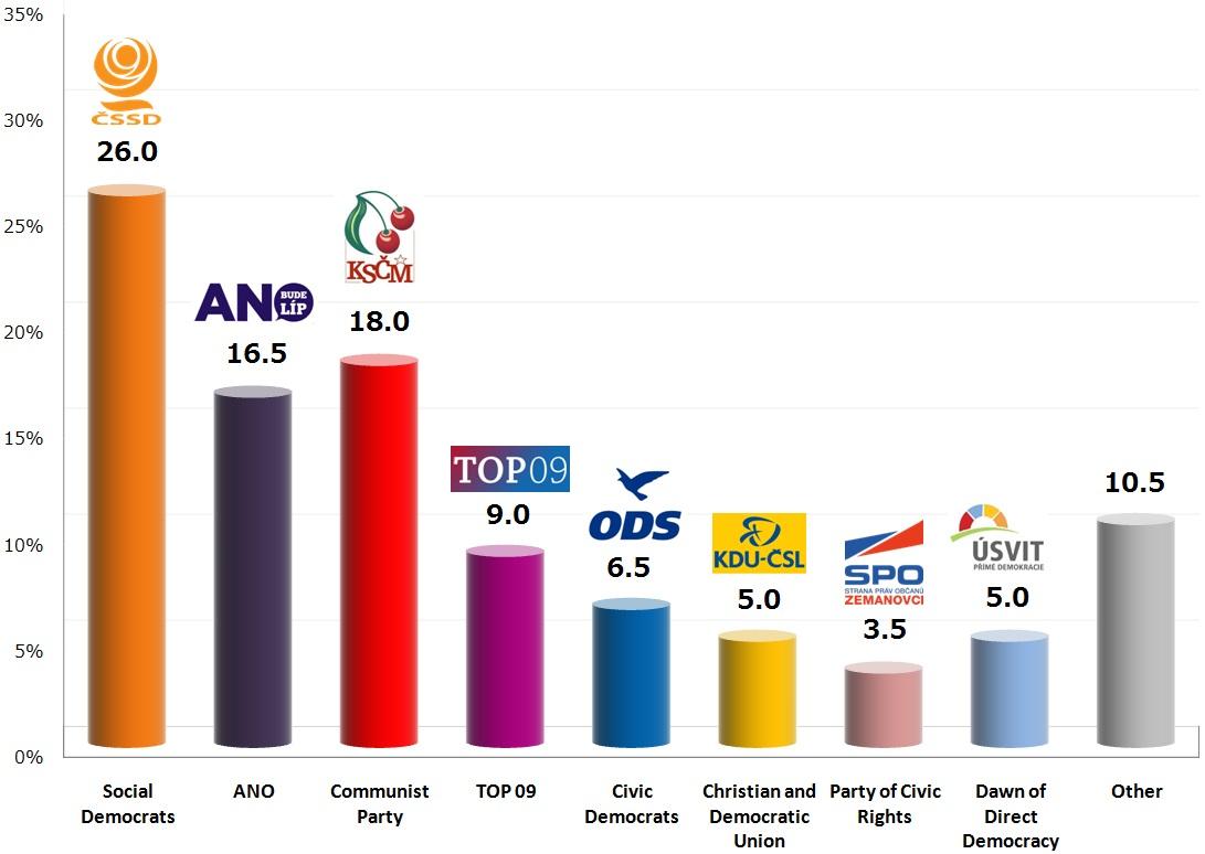 Czech Legislative Election: 21 Oct 2013 poll