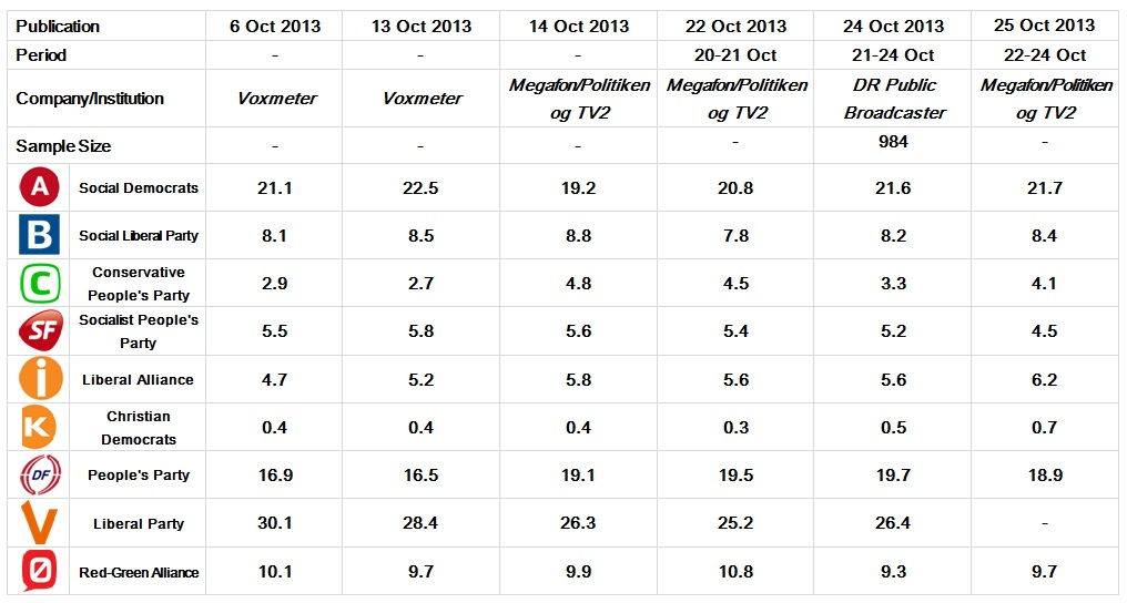 Danish Parliamentary Election: 6-24 Oct 2013 polls