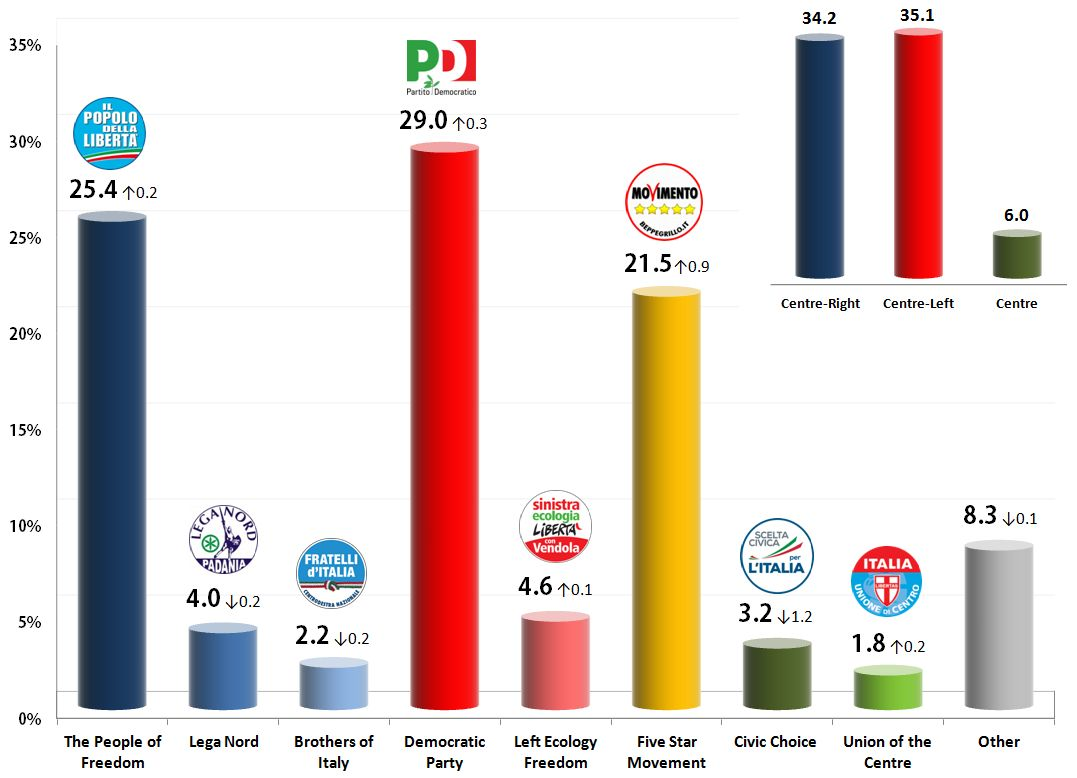Italian General Election (Chamber of Deputies): 23 Oct 2013 poll