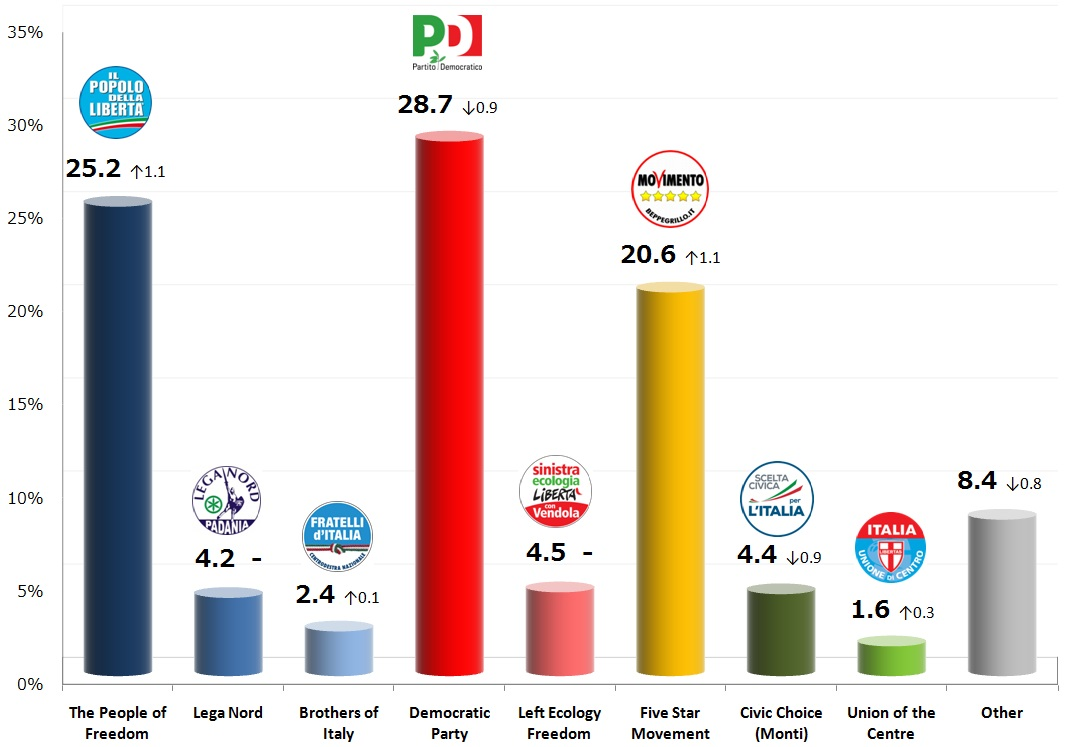 Italian General Election (Chamber of Deputies): 16 Oct 2013 poll