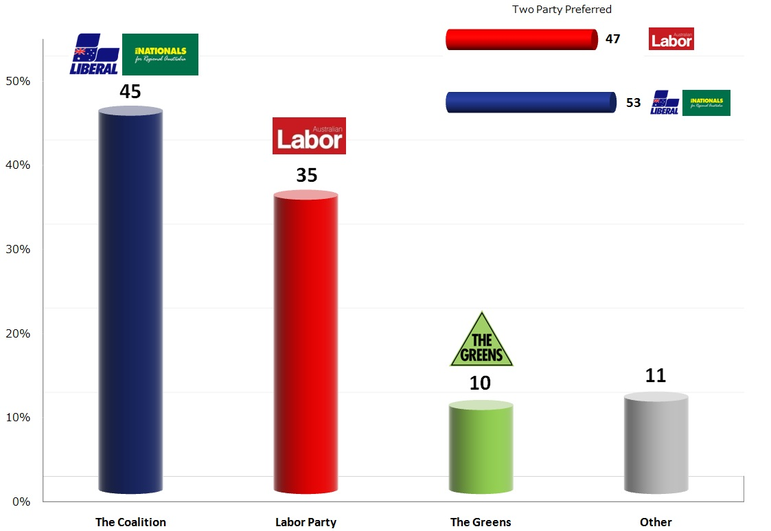 Australian Federal Election: 29 Oct 2013 poll