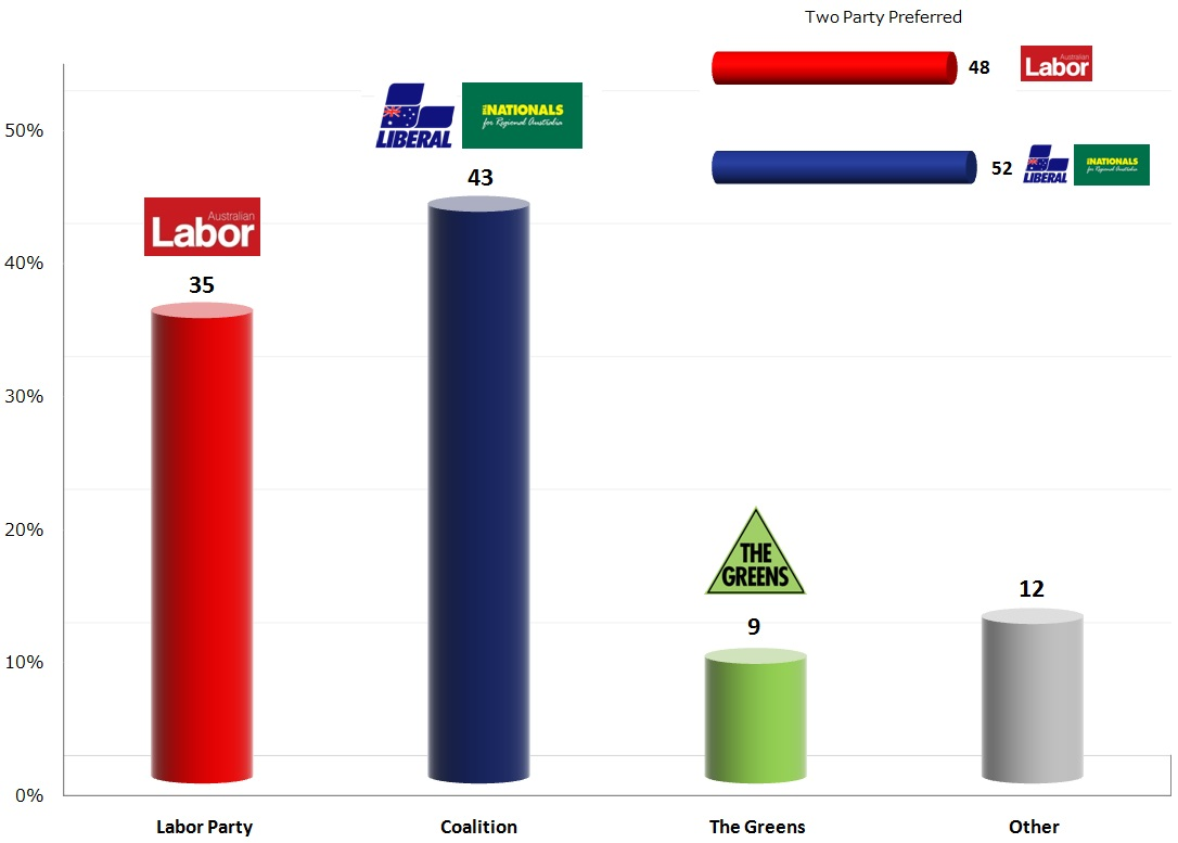 Australian Federal Election: 8 Oct 2013 poll