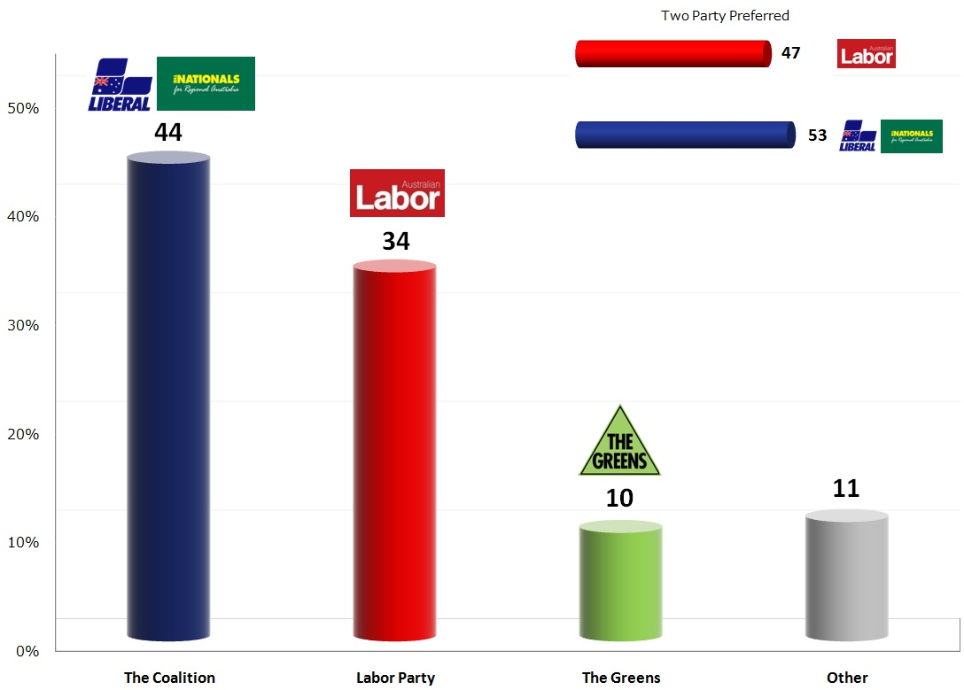 Australian Federal Election: 22 Oct 2013 poll