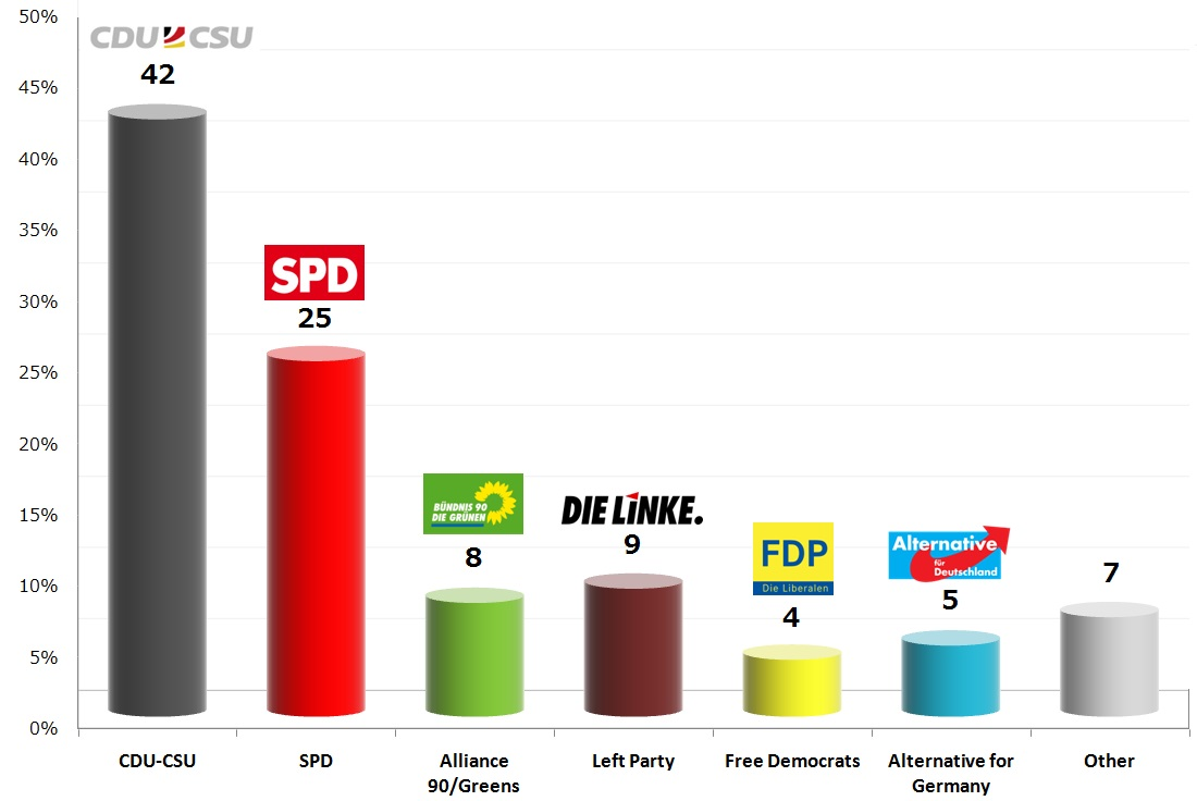 German Federal Election: 1 Oct 2013 poll