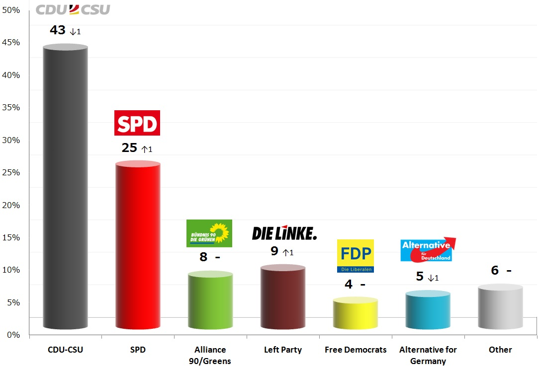 German Federal Election: 23 Oct 2013 poll