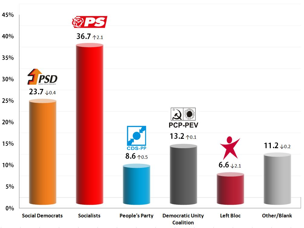 Portuguese Legislative Election: 28 Oct 2013 poll