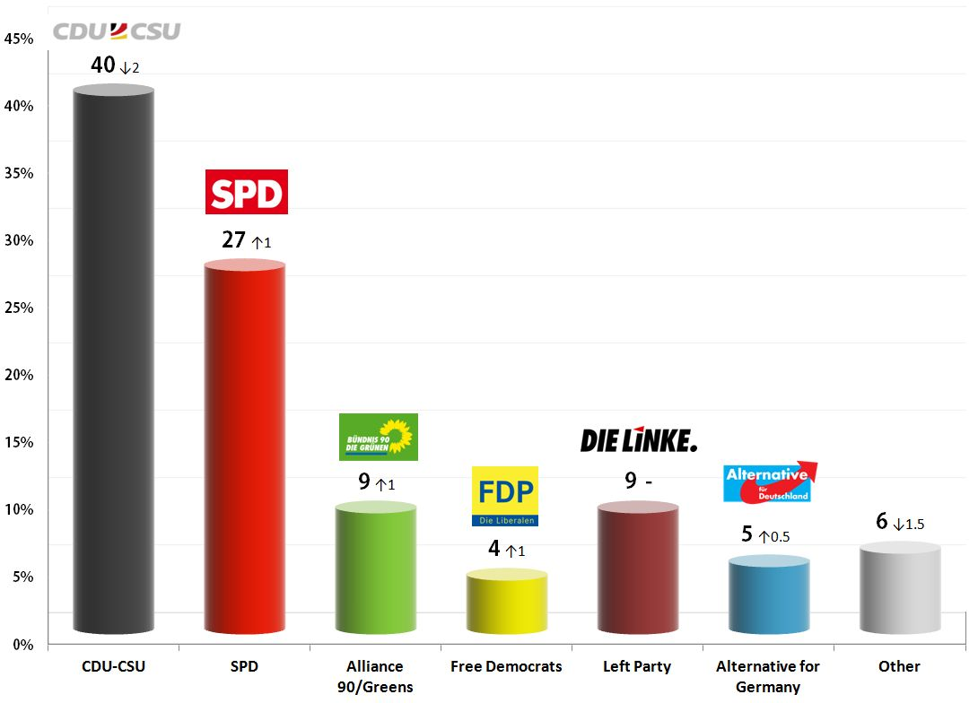German Federal Election: 25 Oct 2013 poll