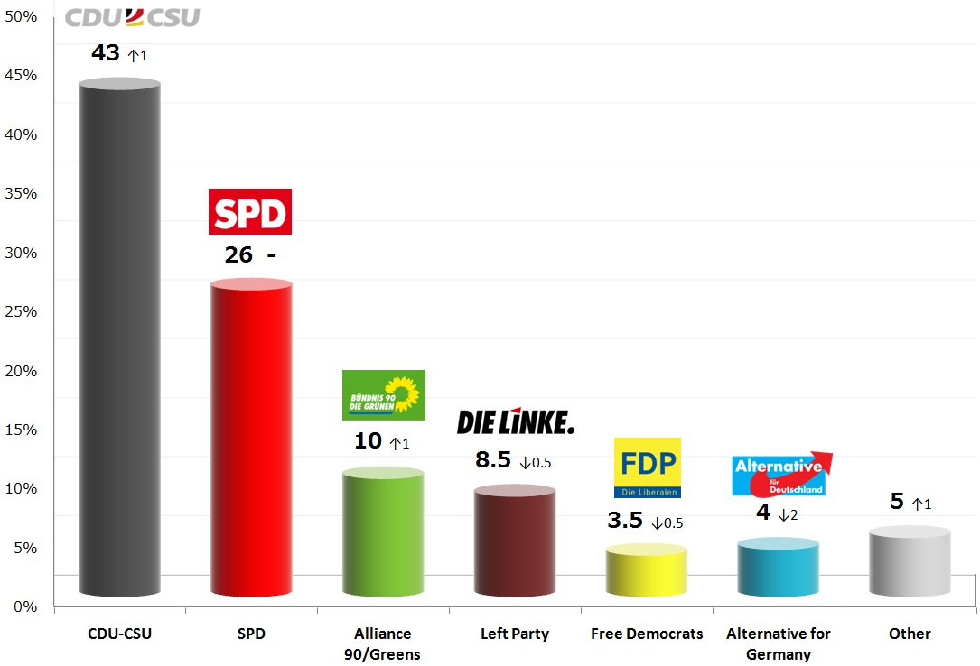 German Federal Election: 21 Oct 2013 poll