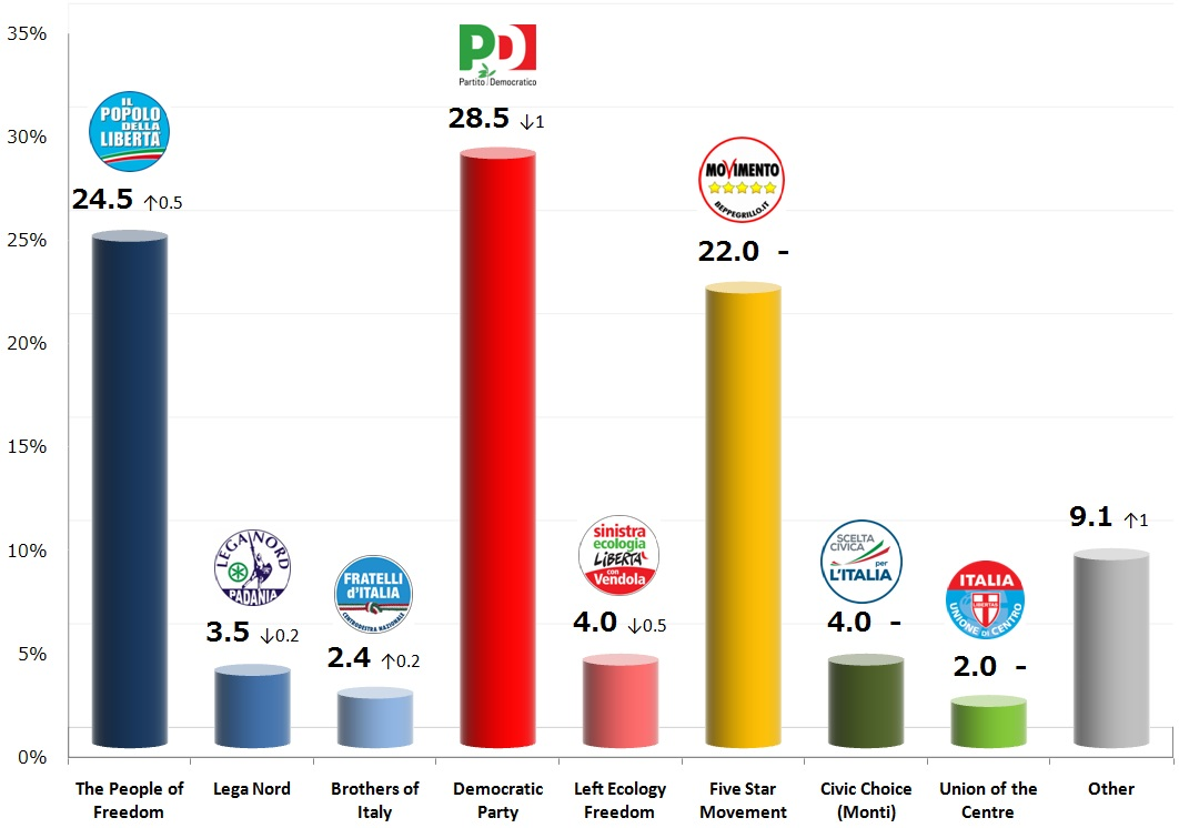Italian General Election (Chamber of Deputies): 14 Oct 2013 poll