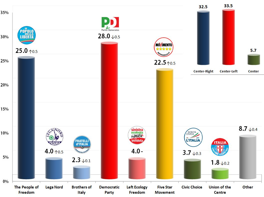 Italian General Election (Chamber of Deputies): 21 Oct 2013 poll