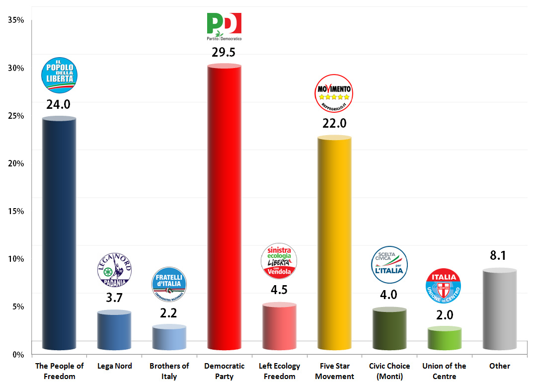 Italian General Election (Chamber of Deputies): 7 Oct 2013 poll