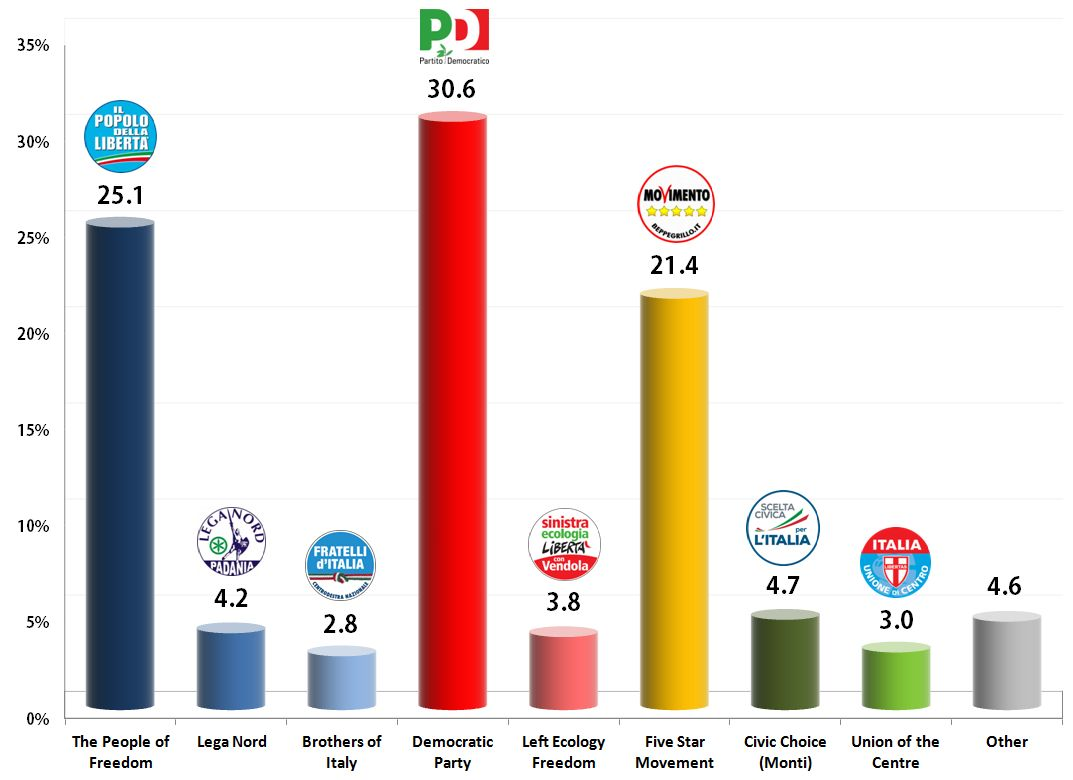 Italian General Election (Chamber of Deputies): 17 Oct 2013 poll
