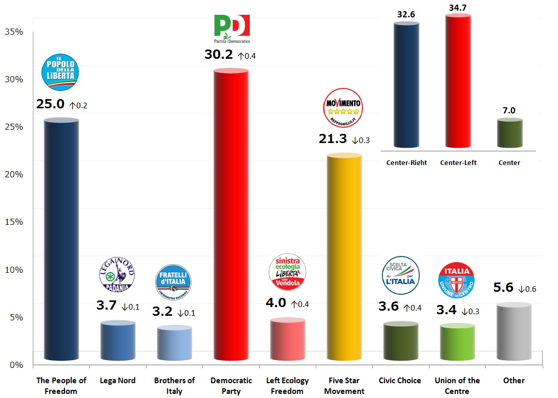 Italian General Election (Chamber of Deputies): 30 Oct 2013 poll