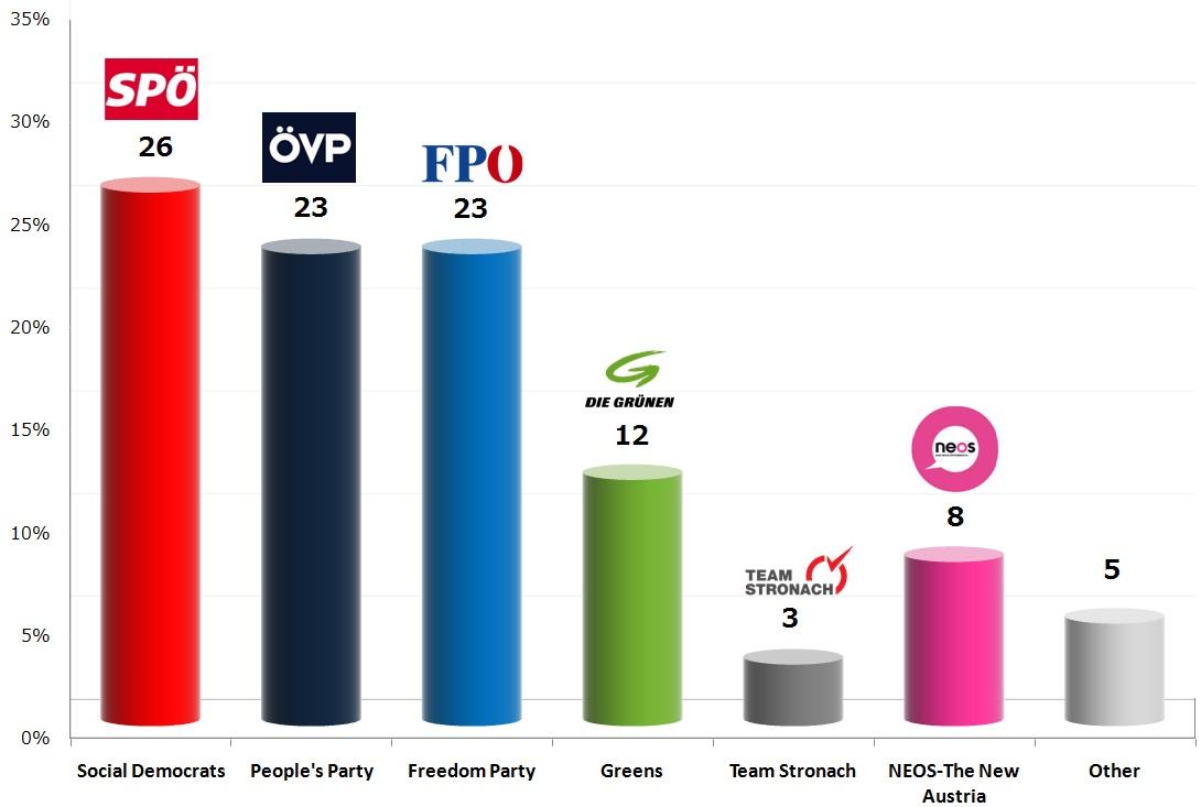 Austrian Legislative Election: 26 Oct 2013 poll