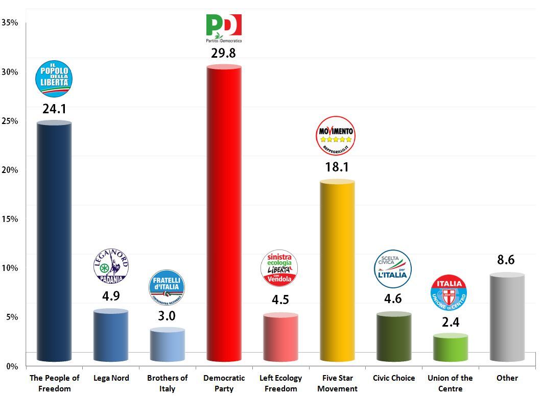 Italian General Election (Chamber of Deputies): 24 Oct 2013 poll