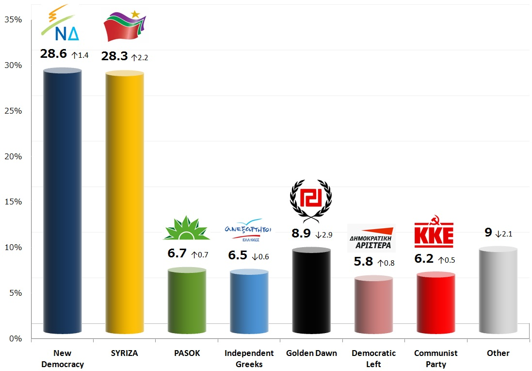 Greek Parliamentary Election: 10 Oct 2013 poll