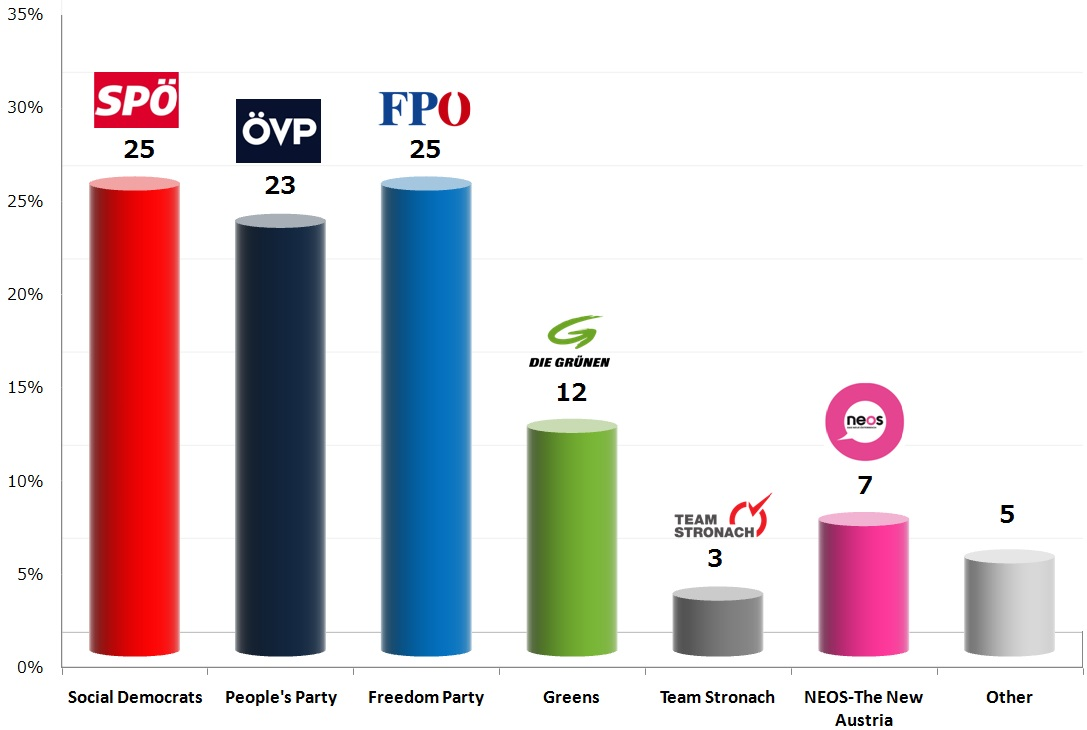 Austrian Legislative Election: 20 Oct 2013 poll