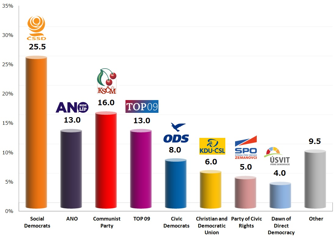 Czech Legislative Election: 19 Oct 2013 poll