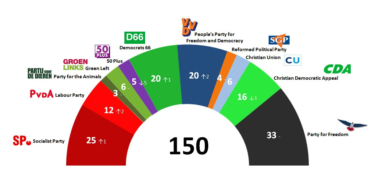 Dutch General Election: 13 Oct 2013 poll