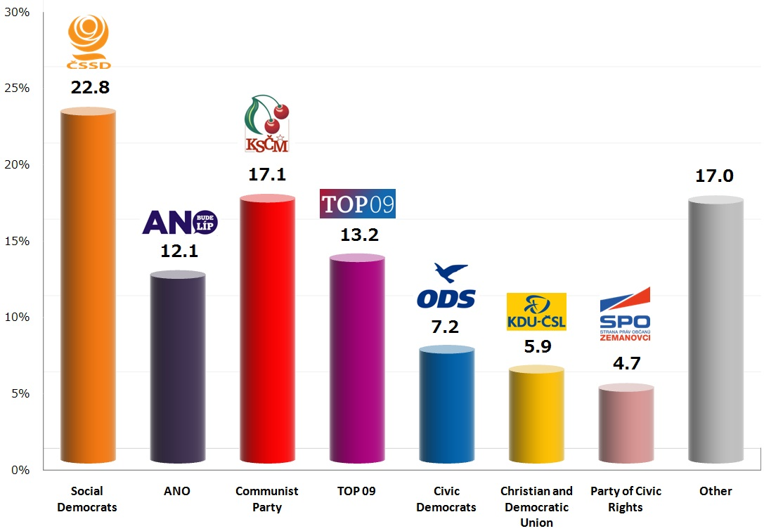 Czech Legislative Election: 14 Oct 2013 poll