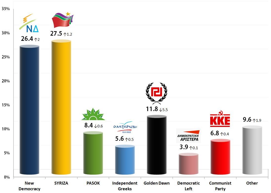 Greek Parliamentary Election: 19 Oct 2013 poll