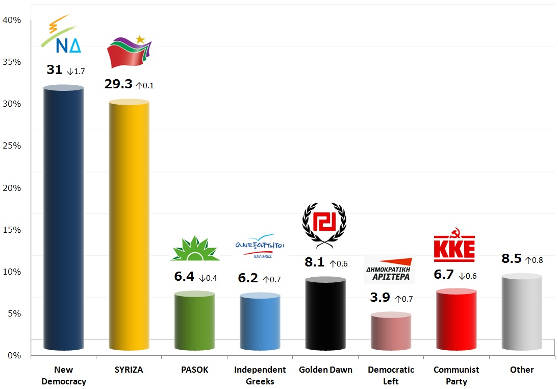 Greek Parliamentary Election: 13 Oct 2013 poll