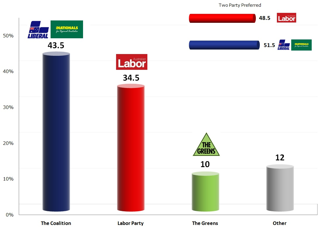 Australian Federal Election: 21 Oct 2013 poll