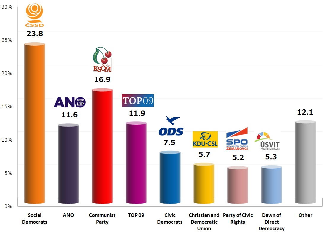 Czech Legislative Election: 21 Oct 2013 poll