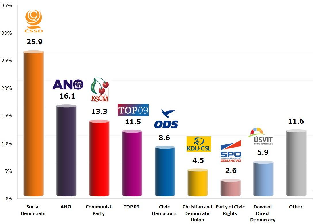 Czech Legislative Election: 18 Oct 2013 poll
