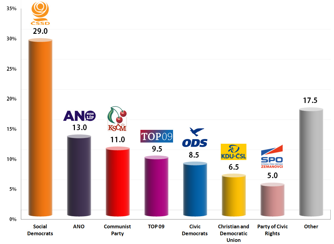 Czech Legislative Election: 6 Oct 2013 poll