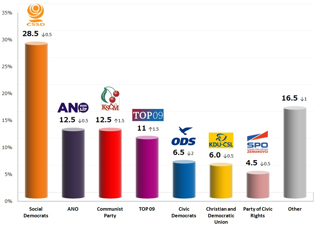 Czech Legislative Election: 13 Oct 2013 poll