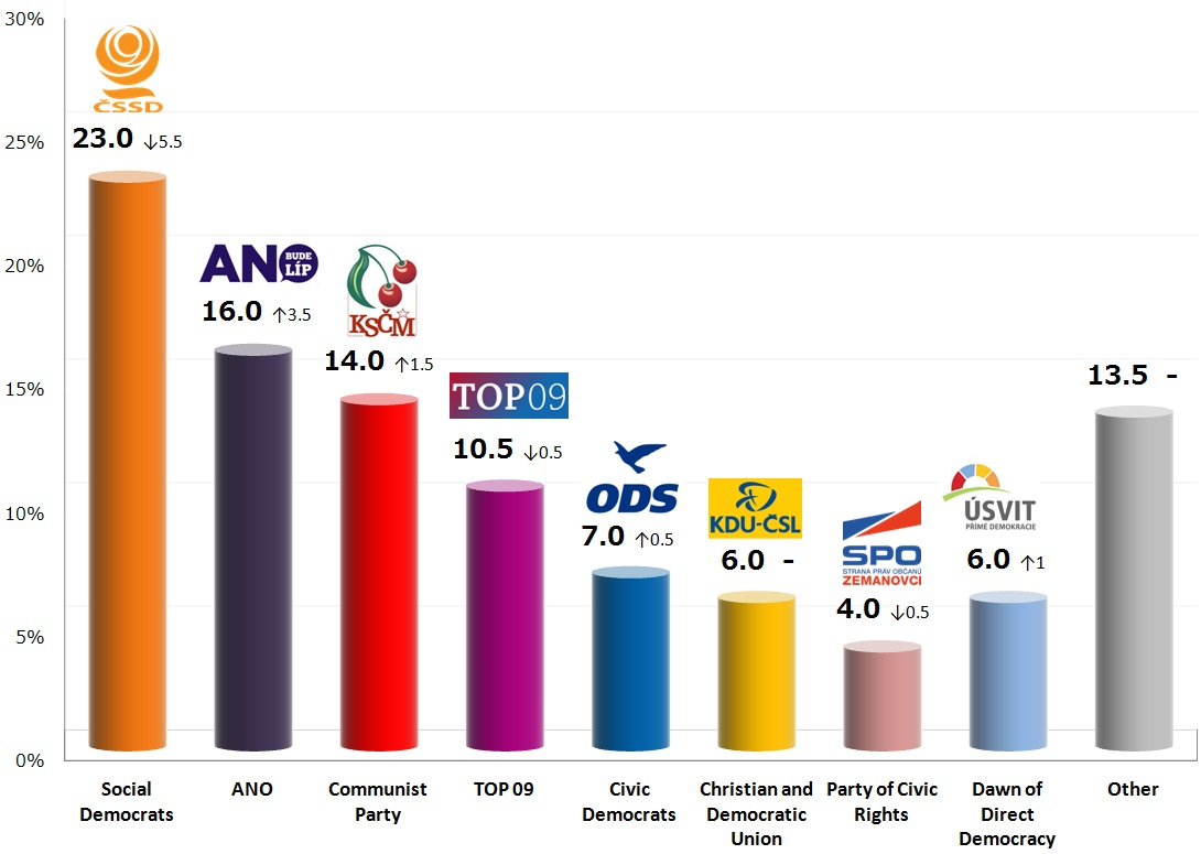Czech Legislative Election: 20 Oct 2013 poll