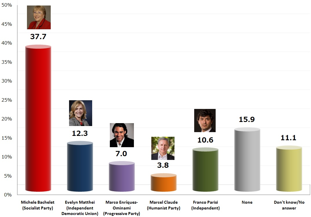 Chilean Presidential Election: 17 Oct 2013 poll
