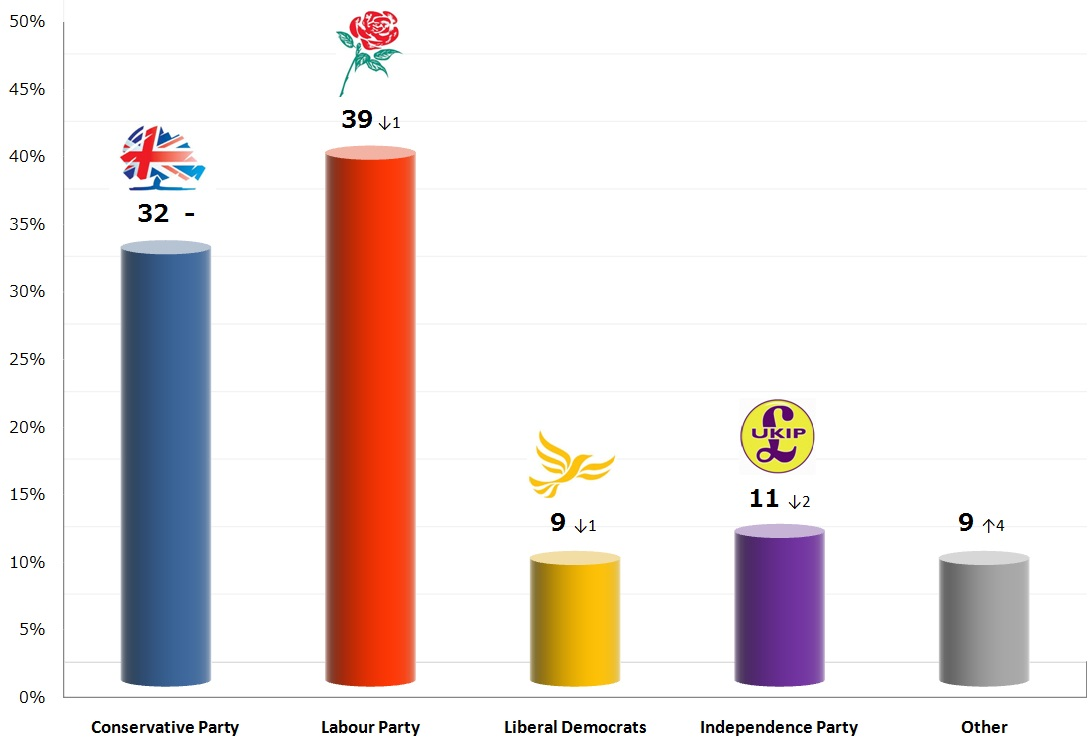 United Kingdom General Election: 24 Oct 2013 poll