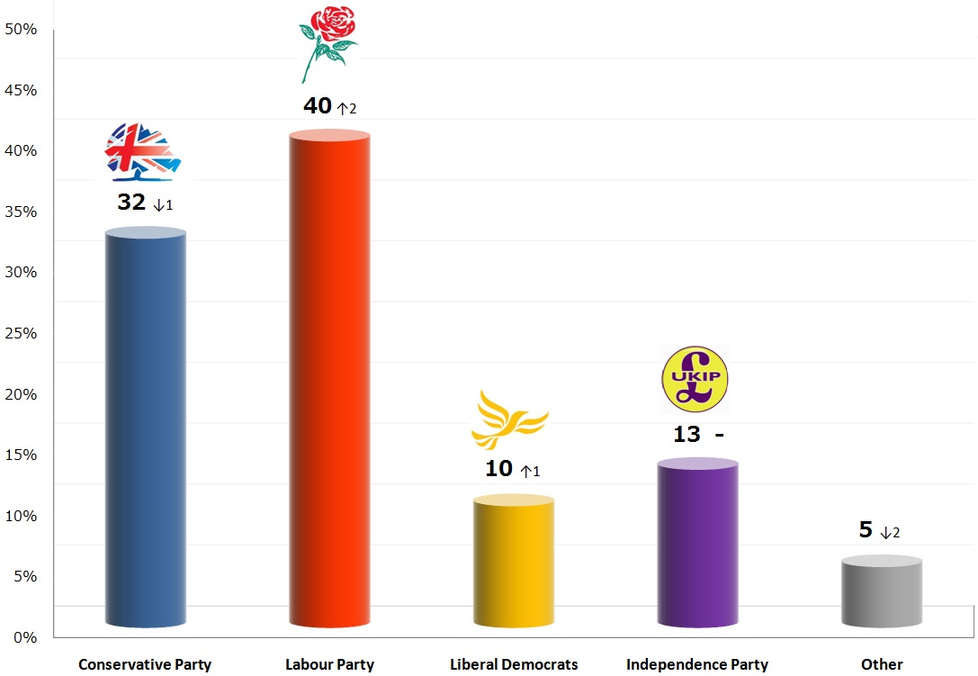 United Kingdom General Election: 23 Oct 2013 poll