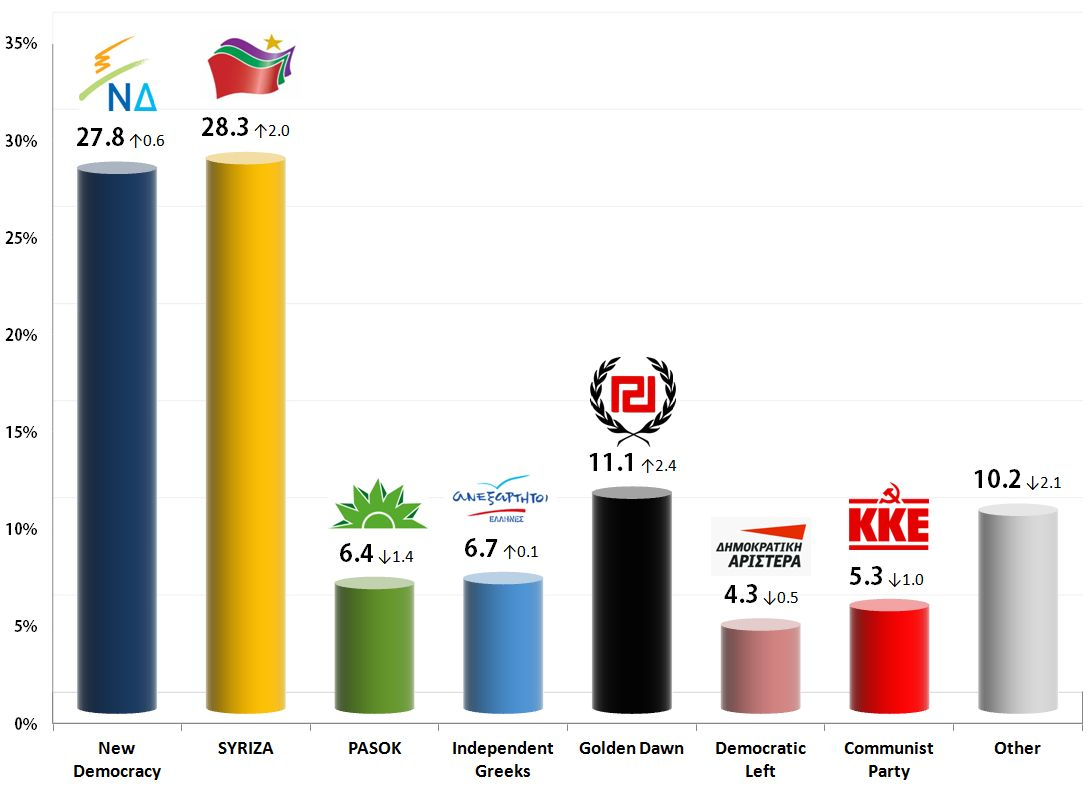 Greek Parliamentary Election: 17 Nov 2013 poll