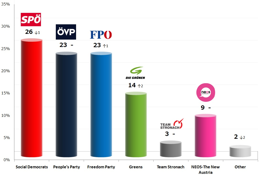 Austrian Legislative Election: 23 Νov 2013 poll