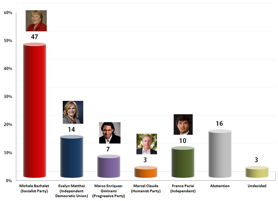 Chilean Presidential Election: 31 Oct 2013 poll