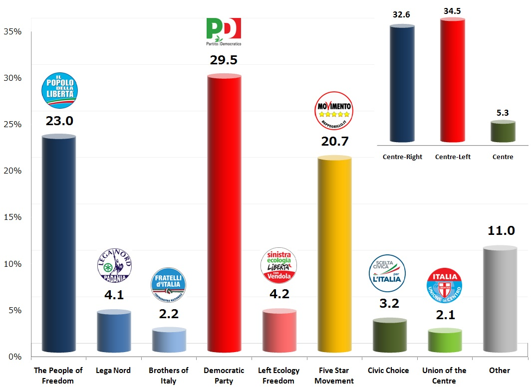 Italian General Election (Chamber of Deputies): 13 Nov 2013 poll
