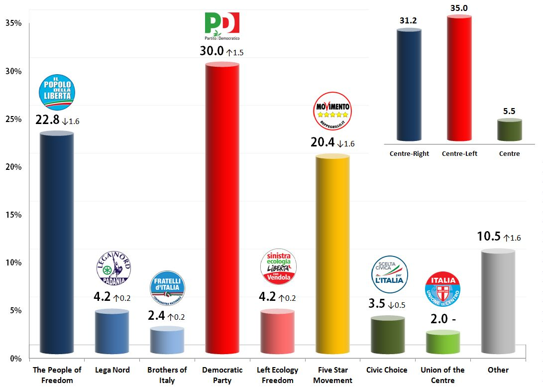 Italian General Election (Chamber of Deputies): 2 Nov 2013 poll
