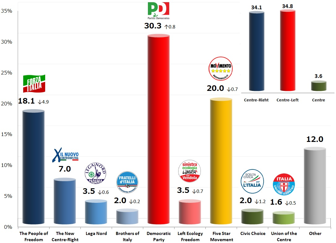 Italian General Election (Chamber of Deputies): 22 Nov 2013 poll