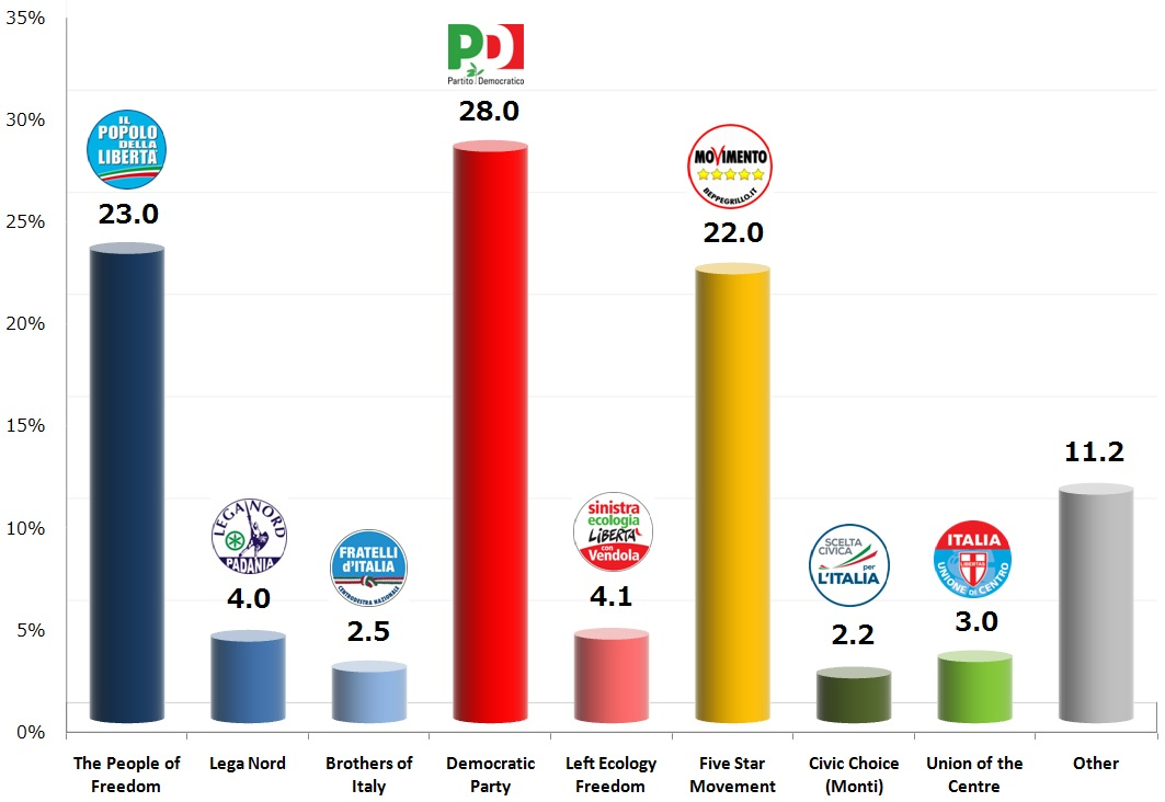 Italian General Election (Chamber of Deputies): 16 Nov 2013 poll
