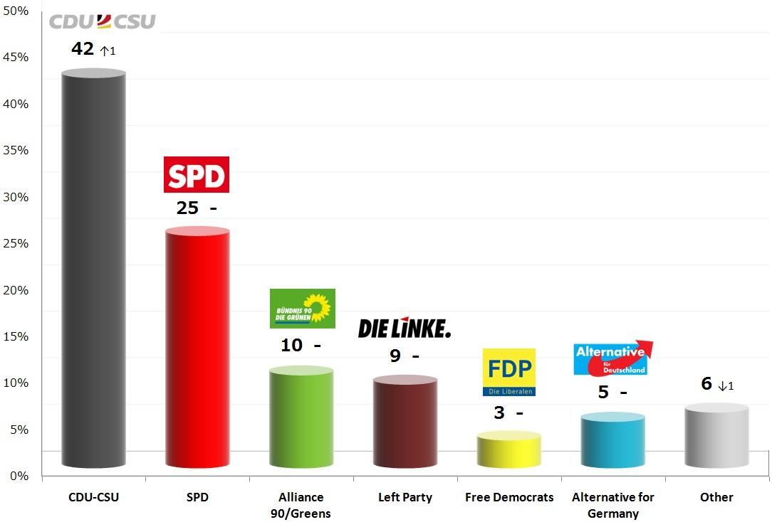 German Federal Election: 24 Nov 2013 poll