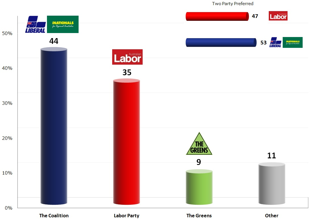 Australian Federal Election: 19 Nov 2013 poll
