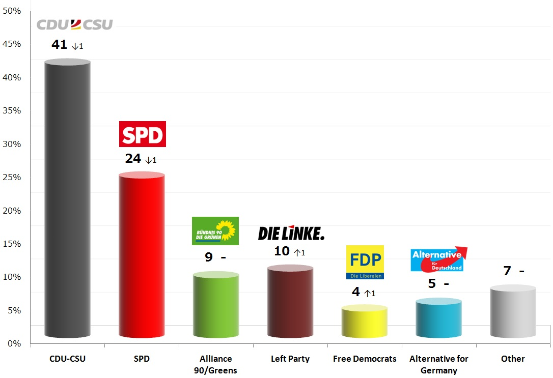 German Federal Election: 13 Nov 2013 poll