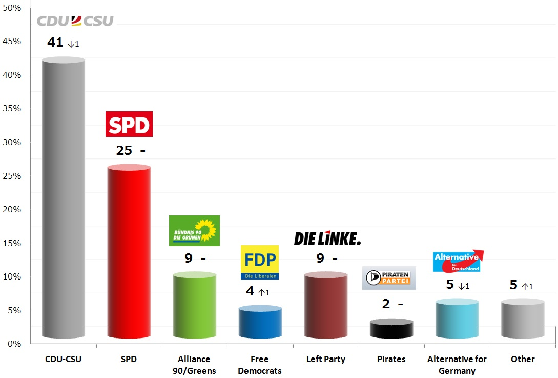 German Federal Election: 19 Nov 2013 poll