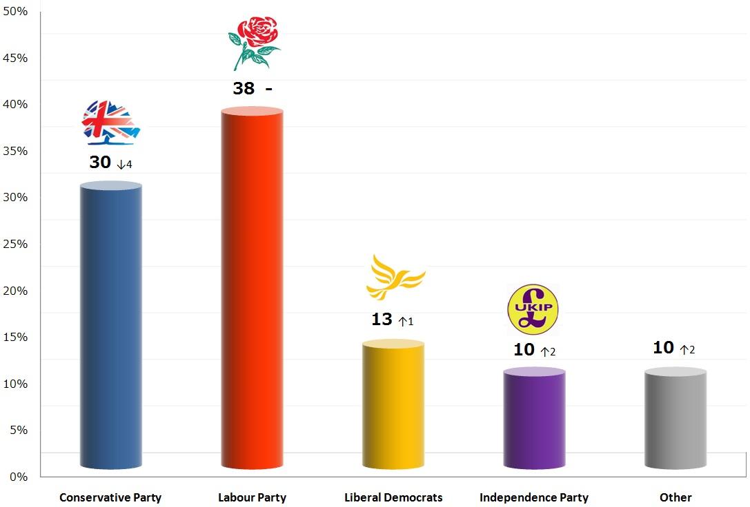 United Kingdom General Election: 11 Nov 2013 poll