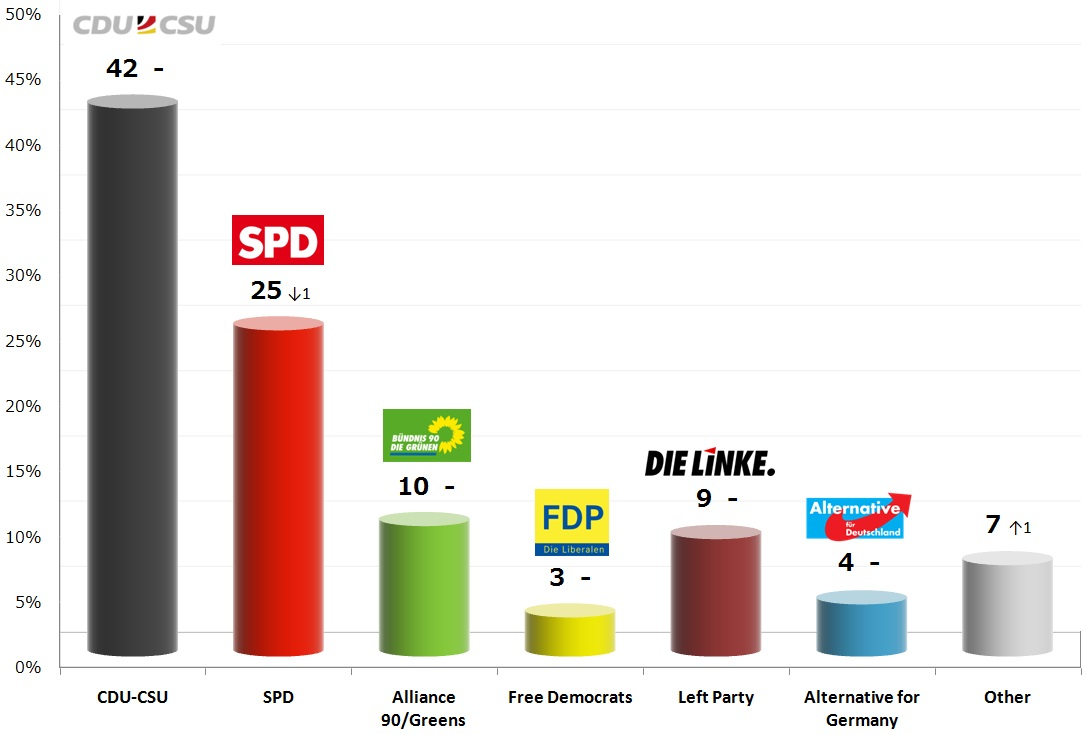 German Federal Election: 22 Nov 2013 poll
