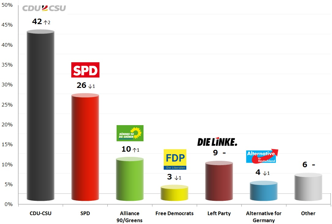 German Federal Election: 7 Nov 2013 poll